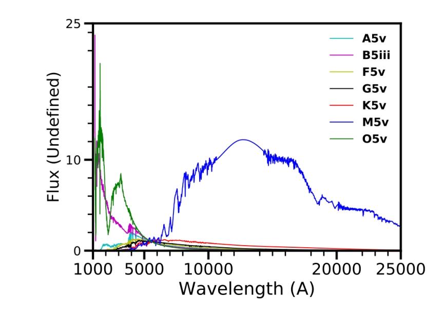 FIG_stellar_spectra_test