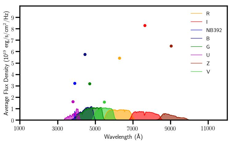 G2v Average Fluxes.png