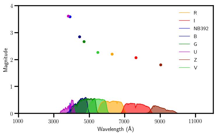 G2v Magnitudes.png