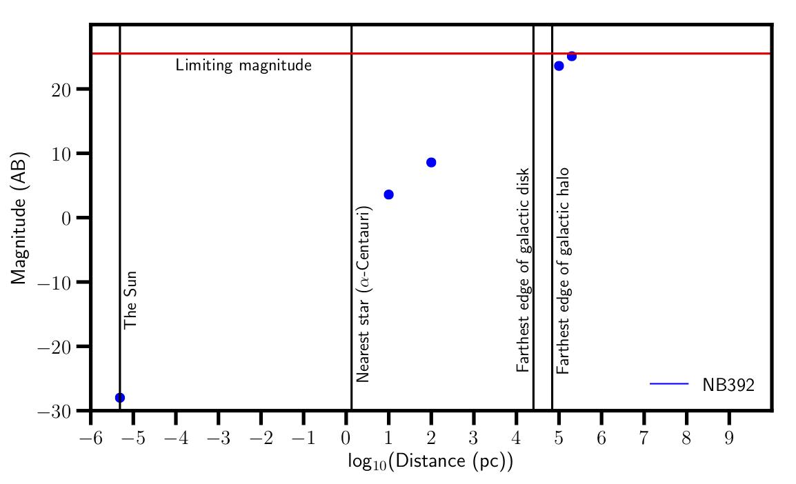 G2v_NB392_magnitudes_distances copy.png