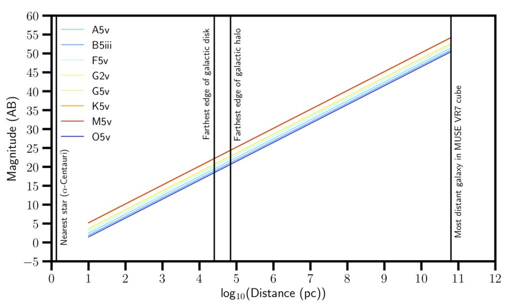 Magnitudes w VR7.png